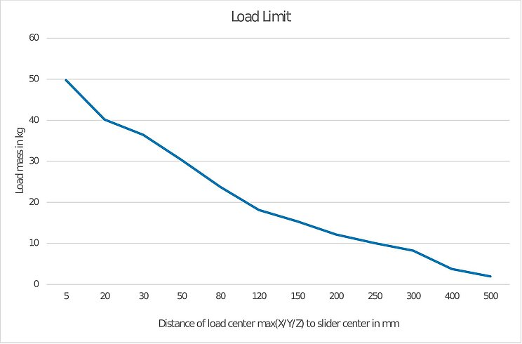 Load limit of the L-812 depending on the load mass and the distance of the center of gravity of the load from the center of the slider