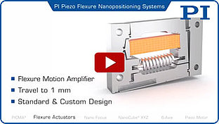 Piezo Motion: Piezo Flexure Actuators and Piezo Motors for Precision Automation