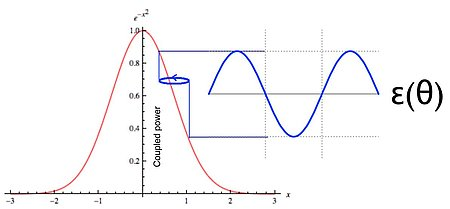 Graphical depiction of gradient determination via a circular dither, which modulates the coupled power observed at the photodetector. The phase of the modulation with respect to the dither indicates the direction towards maximum while its amplitude tends toward 0 at optimum. (Image: PI)