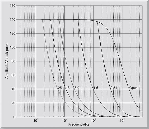 E-665: Operating limits (open loop) with various piezo loads, capacitance values in µF