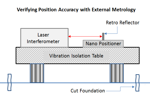 Verifying Position Accuracy with External Metrology