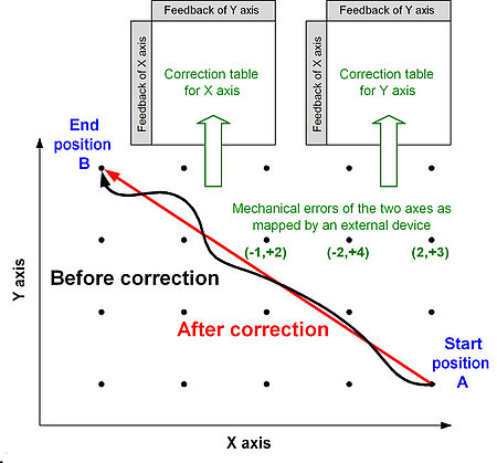 Dynamic error correction improves XY positioning accuracy (Image: ACS)