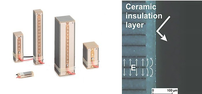 Variety of co-fired PICMA® multilayer piezo actuator (left) and the principle of ceramic encapsulation of the internal electrodes (right). (Image: PI)