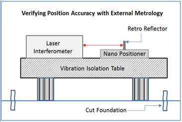 Laser Interferometry is the gold standard for verifying the accuracy of precision positioning systems.