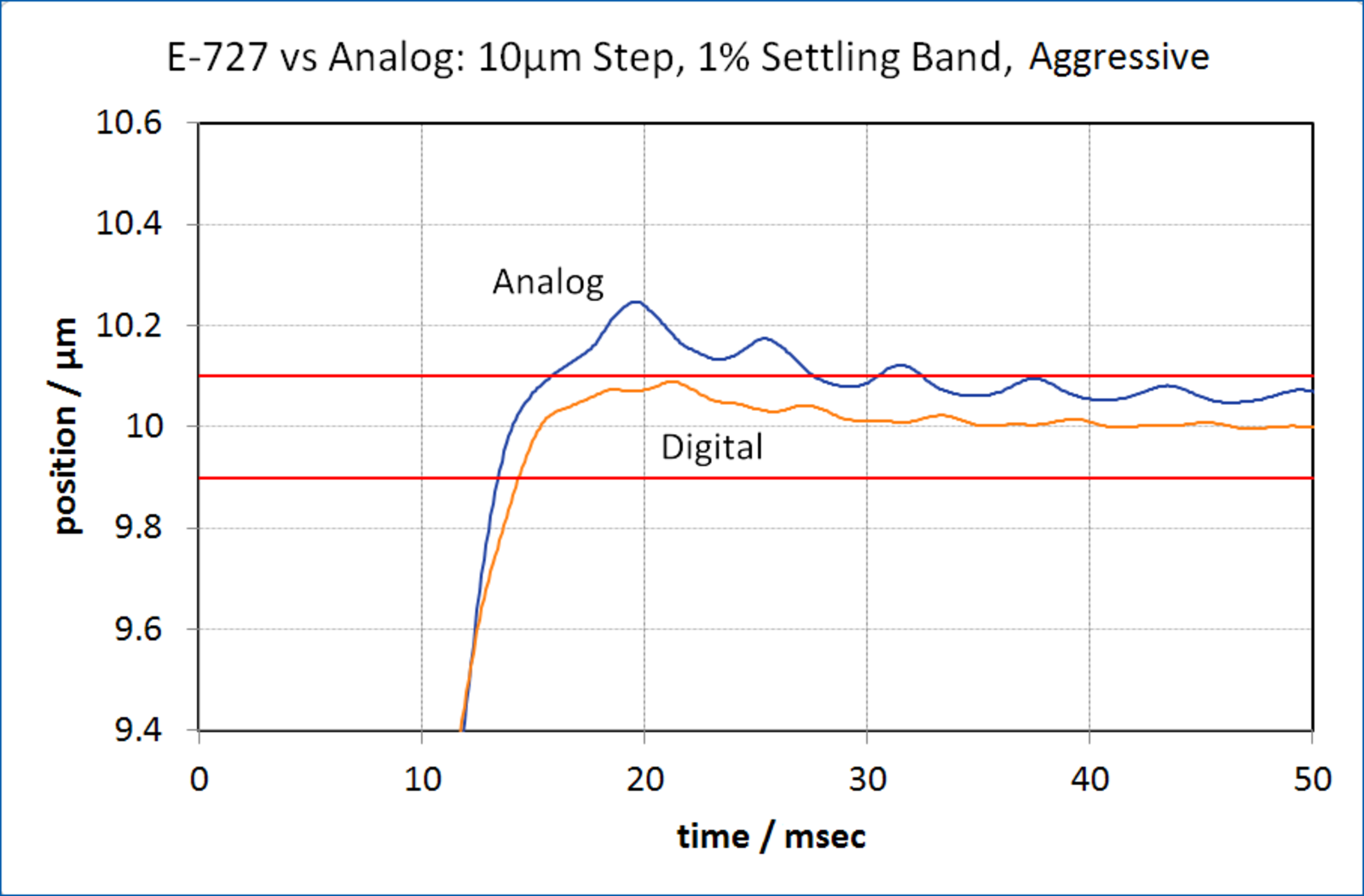 Advances in Piezo Nanopositioning Controllers – Digital vs