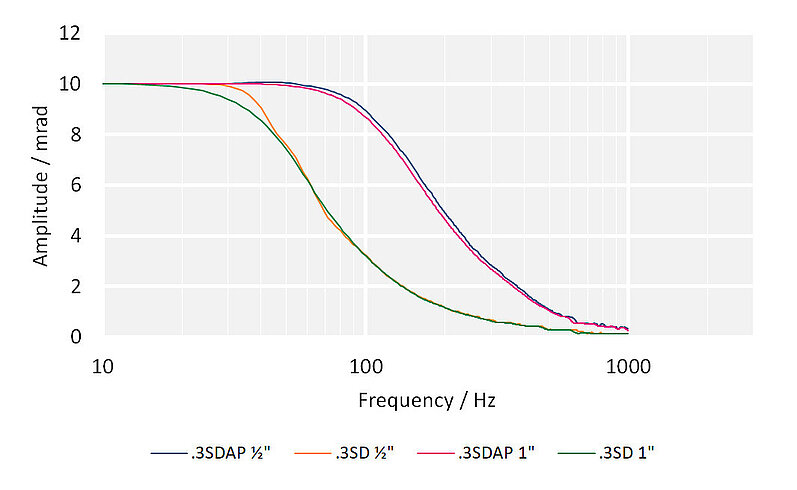 System frequency response with different E-727 controllers and mirror sizes: S-330.8SH
