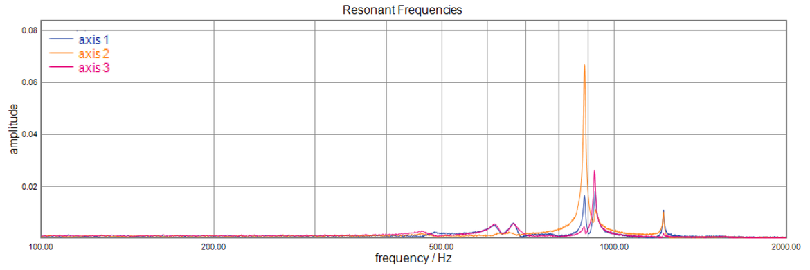 Parallel kinematics allows for symmetric designs with minimized inertia and identical dynamic performance in all axes.  The graph above shows the resonant frequencies of the X, Y and Z axes of the P-616 NanoCube piezo positioner (100x100x100µm)