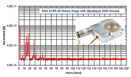 Outgassing test data of RS40 vacuum compatible rotary stage (Image: PI miCos)