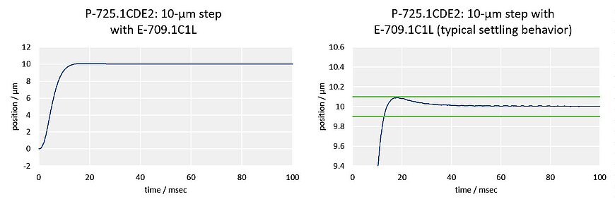 Fast step-and-settle: P-725.1CDE2, 10-µm step;Fast step-and-settle: Due to its stiff design, the P-725.1CDE2 PIFOC can make an 10-µm step with an error band of 1% in only 14 ms (150 g load, with E-709.1C1L controller).