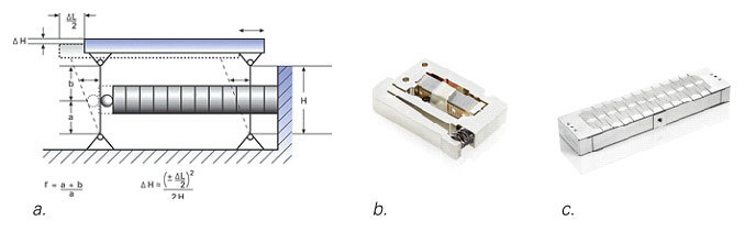 Fig. 10: Flexure guided, motion amplified actuators; a) Simplified piezo flexure actuator design based on a parallelogram flexure guiding system and motion amplifier. The amplification r (transmission ratio) is given by (a+b)/a. More advanced multi-link designs eliminate the cosine error of the simple parallelogram guiding system shown above. b) P-604 low cost flexure guided, lever amplified piezo actuator providing 300µm motion from one PICMA® piezo stack with 15µm nominal displacement. c) P-602 High-force flexure actuator, motion to 1000µm. Different models optimized for force, stroke, and response time have been designed for a variety of applications from semiconductor to bio-nanotechnology fields.