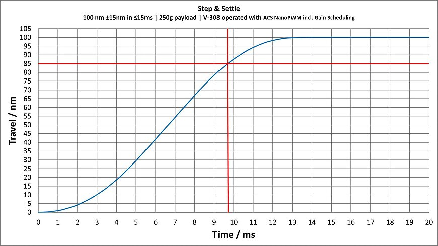 V-308 settling time with 250 g load at a step of 100 nm in an error band of +/-15 nm