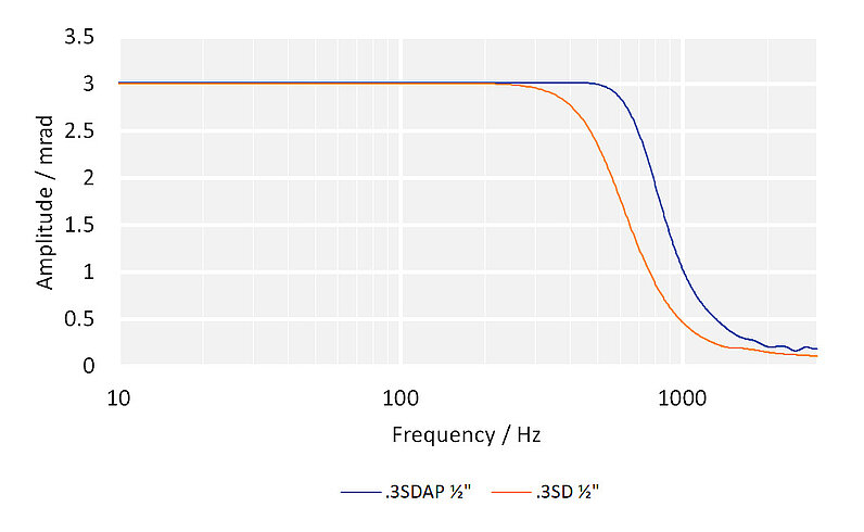 System frequency response with different E-727 controllers: S-331.2SH