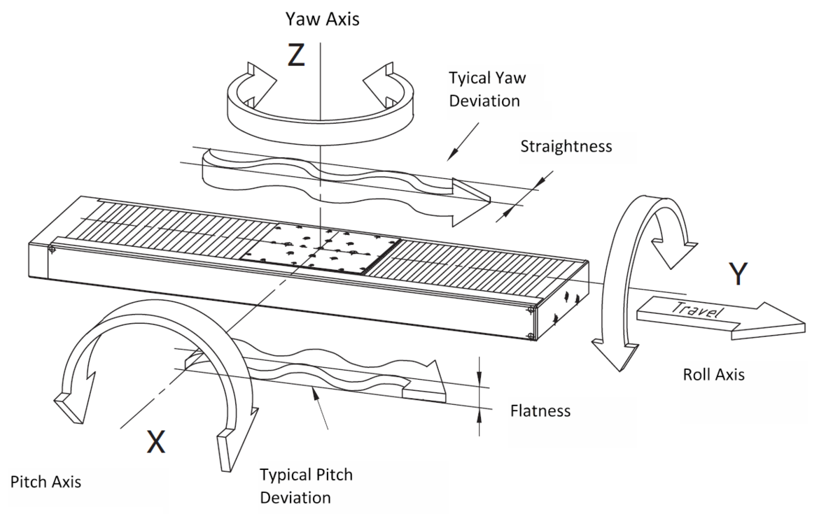 Linear stage error motions