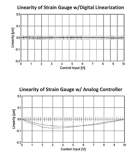 4th order sensor linearity compensation — possible with the digital controller architecture of Figure 2 — provides significantly better accuracy (top) than analog compensation can (bottom). With the new E-709 and E-727 designs, there is now cost parity. (Image: PI)