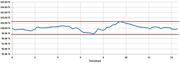 Standard deviation of the absolute position within 15 days