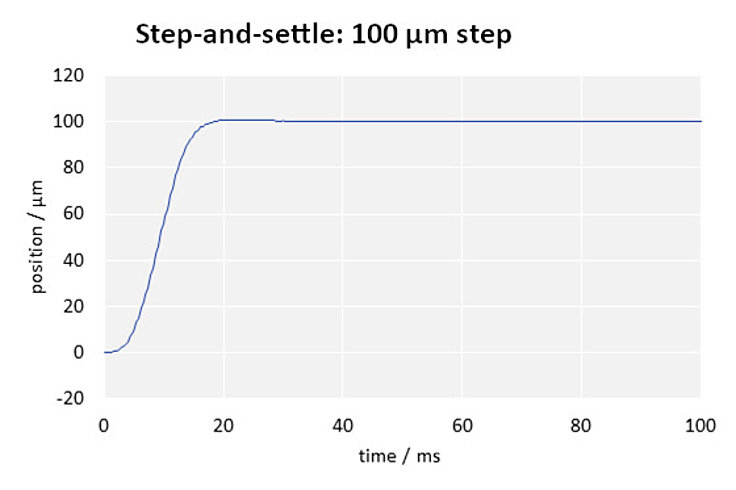 Fast step-and-settle: Due to its stiff design, the P-725.1CDE2 PIFOC can make a 100-µm step with an error band of 1 % in only 17 ms (without load, with E-709.CHG controller).