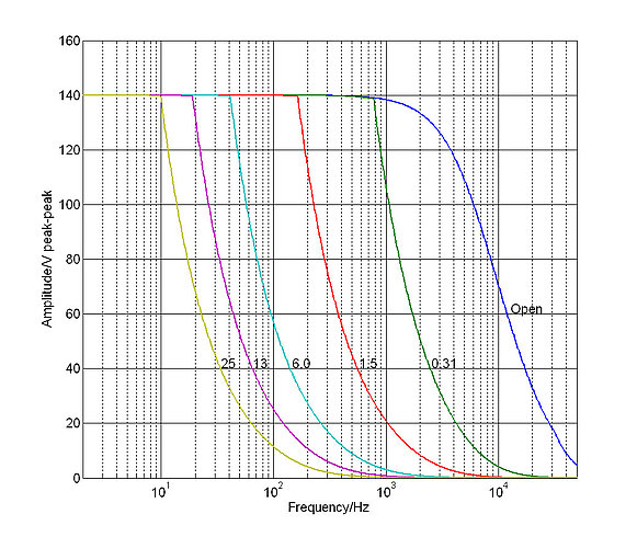 E-503: Operating limits (open loop) with various piezo loads, capacitance values in µF