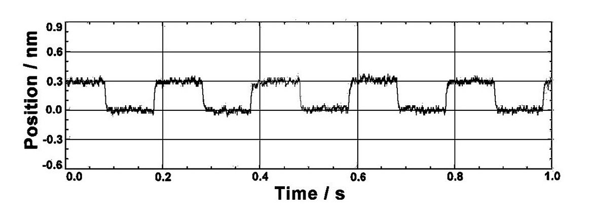 Beyond Nanometer Resolution. This graph shows a number 0.3 nanometer steps performed with the P-363 PicoCube piezo positioning system. The data was measured with an external high-resolution, capacitive displacement gauge. (Image: PI)