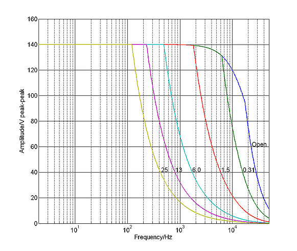 E-618.10: Operating limits (open loop) with various capacitive loads, capacitance values in µF
