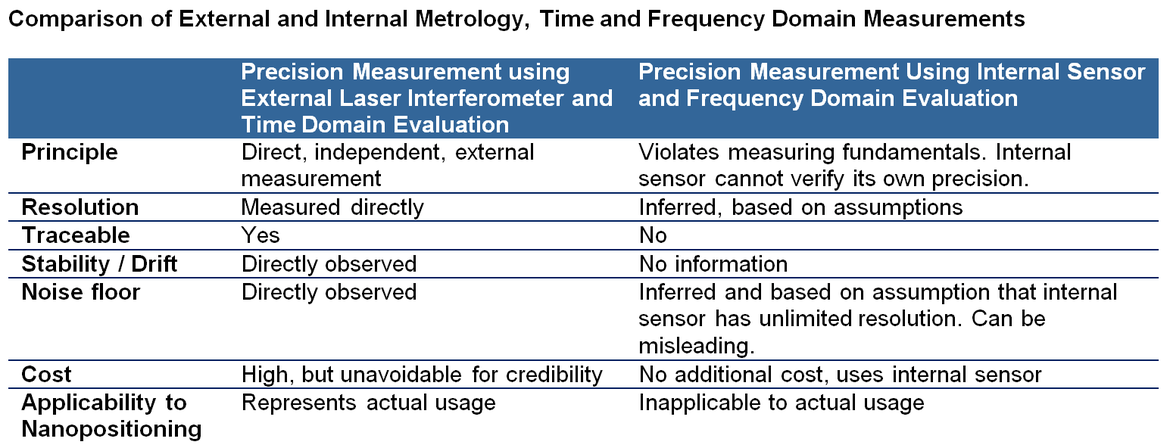 Comparision of external and Internal Metrology, Time and Frequency Domain Measurements
