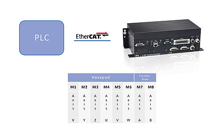 The controller communicates with the Hexapod via a standard protocol, such as EtherCAT. (Image: PI)