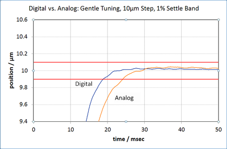 10µm X-axis move of a 200µm XYZ piezo positioning stage, settled to within 100nm (1% error band). The graph shows gentle tuning of the digital E-727 controller vs. an analog controller; the advanced servo algorithm allows for faster rise time without overshoot. (Image: PI)
