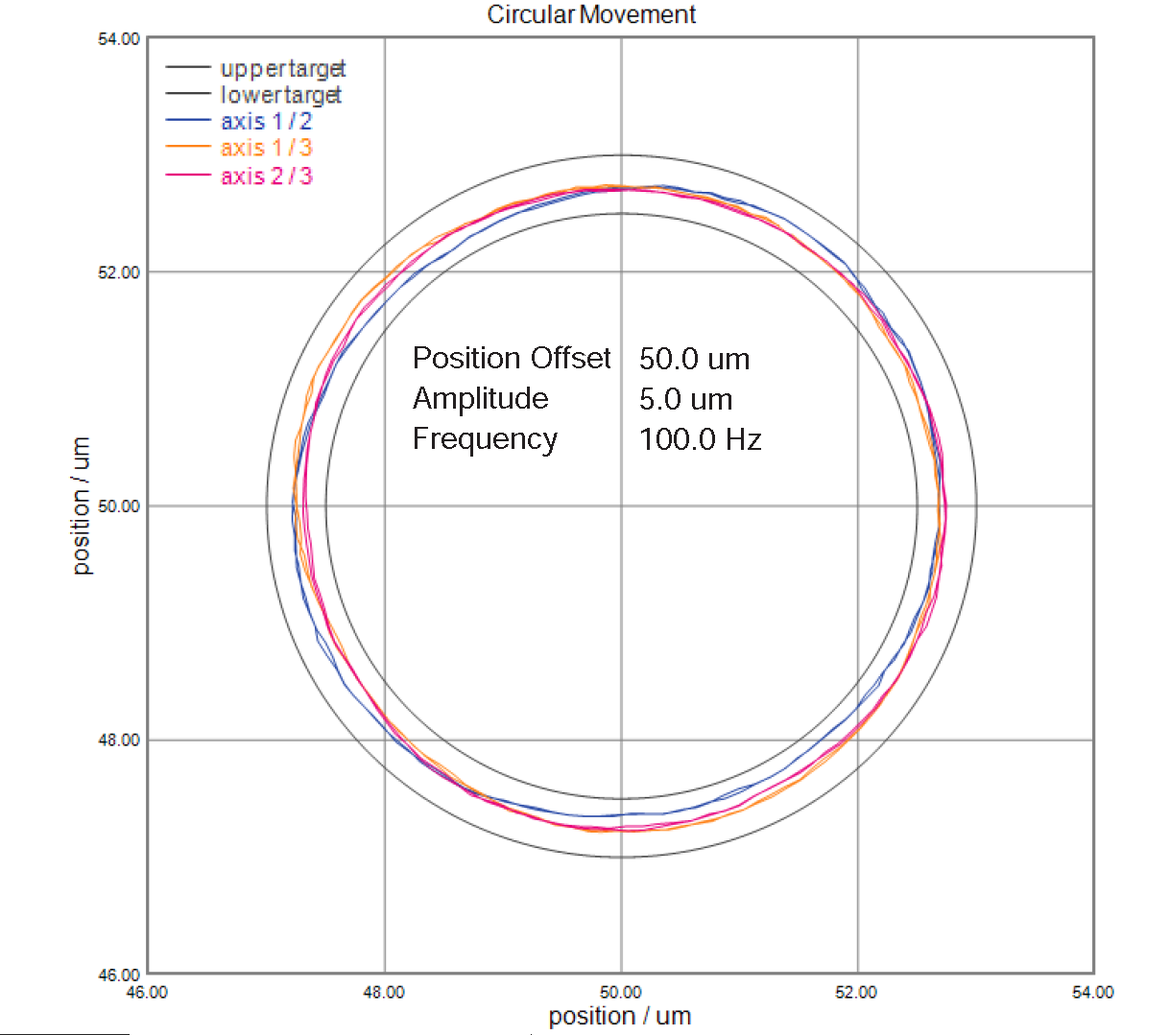 Excellent closed-loop tracking capability of the P-616 is shown in these two dimensional motion profiles.   The graphs depict circles run at 100Hz in XY, XZ and YZ.