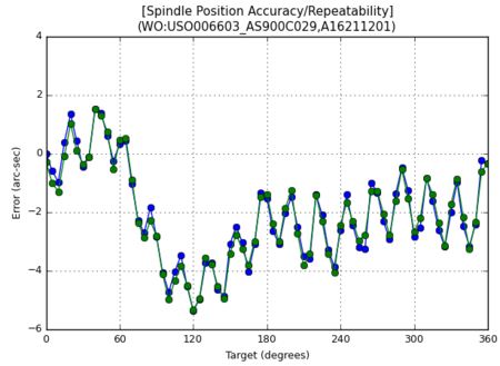 Typical rotary positioning accuracy plot (Image: PI)