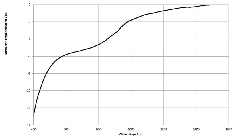 Typical sensitivity curve depending on the wavelength