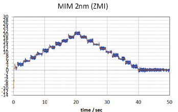 2 nanometer steps performed repeatedly by a V-551.4B stage with absolute encoder (BISS), driven by the C-891 motion controller, measured with Zygo ZMI interferometer. Steps down to 1 nanometer can be resolved with the absolute encoder. For even smaller steps, the PIOne incremental encoder is available.