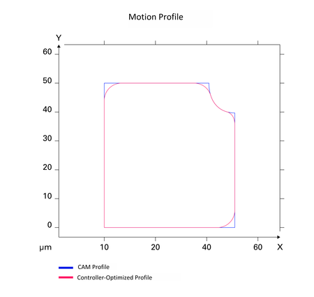 Figure 3: Motion performance optimization – Controller based profile corner rounding (Image: ACS)