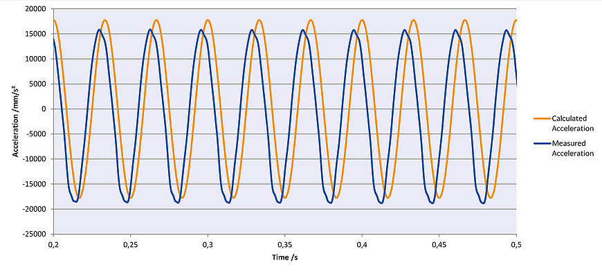 Sinusoidal oscillation with 30 Hz in Z, amplitude 0.5 mm. Due to the high dynamics and mass being moved, the H-860 can simulate accelerations precisely The acceleration was measured in Z direction with an external acceleration sensor directly at the motion platform.