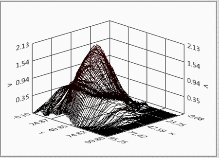 Fast sinusoidal raster scan showing departure from classical Gaussian coupling cross-section. Messy profiles of this sort cannot be reliably optimized with traditional alignment algorithms.