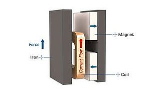 Features of the PIMag® Drives