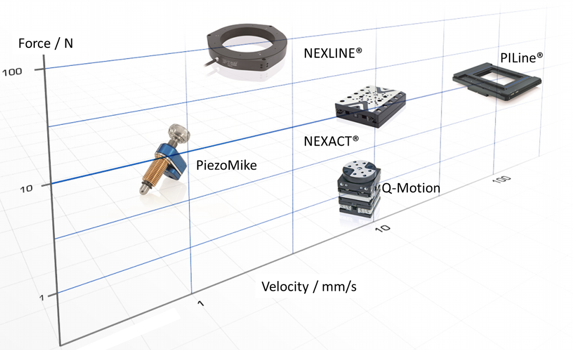 Performance And Applications Of Inertia Based Positioning Drives Q Power Drive Circuits For Piezo Electric Actuators In Automotive By Force Vs Velocity Different Piezoelectric Motors