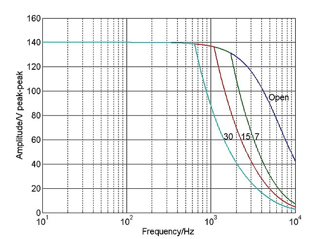 E-619.00: Operating limits (open loop) with various piezo loads, capacitance values in µF