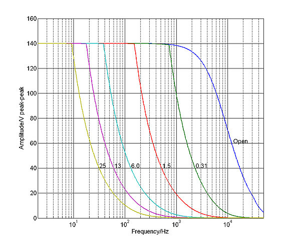 E-610: Operating limits (open loop) with various piezo loads, capacitance values in µF