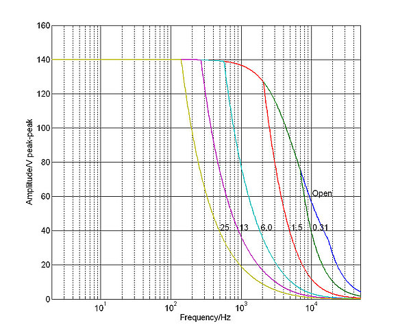 E-504: Operating limits (open loop) with various piezo loads, capacitance values in µF