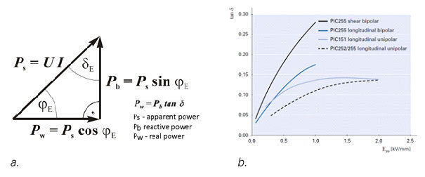 Fig. 5: Dielectric loss factor tan  a) Definition of the dielectric loss factor in the power triangle, b) Dielectric loss factor as a function of the drive field strength for various piezoceramic materials and actuator drive modes of (material data sheets usually indicate the small signal loss factors, i.e. the intersection points of the characteristic curves with the ordinate: for actuator materials they are typically 2%); PICMA® stack actuators are manufactured from PIC252 material.