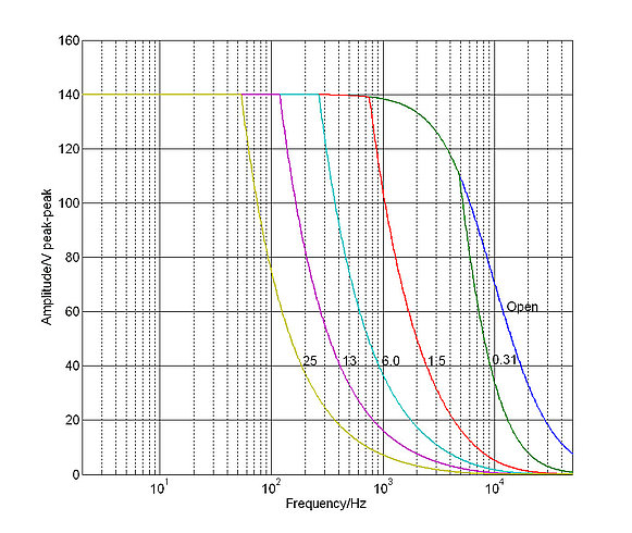 E-505: Operating limits (open loop) with various piezo loads, capacitance values in µF