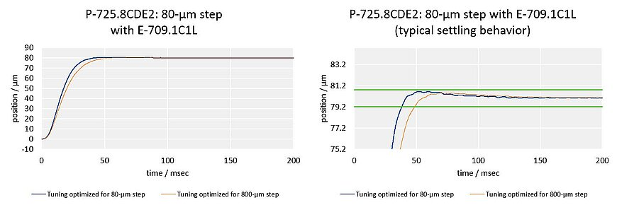 Fast step-and-settle: P-725.8CDE2, 80-µm step;Fast step-and-settle: Due to its stiff design, the P-725.8CDE2 PIFOC can make an 80-µm step with an error band of 1% in only 39 ms (150 g load, with E-709.1C1L controller).