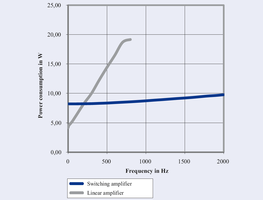 Protection of the Piezo Actuator through Overtemperature Protection