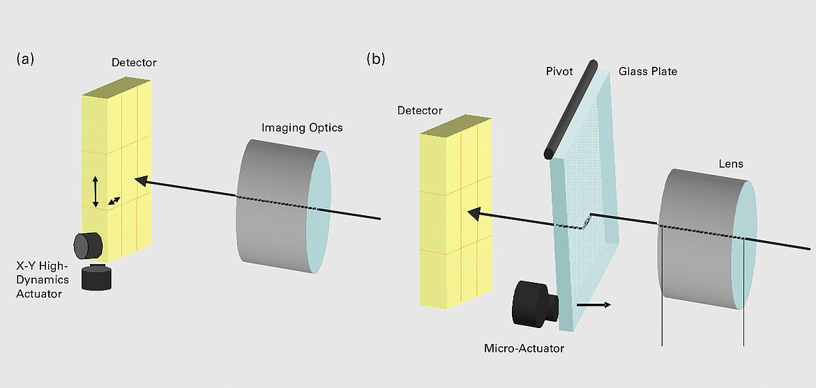 Schematic diagram for moving a sensor chip (a) or the imaging beam onto the sensor (b).