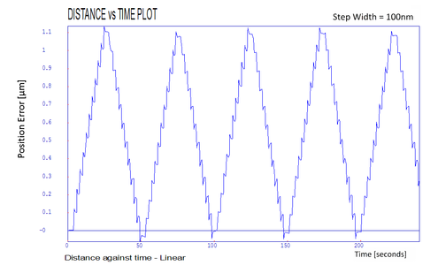 LS270 distance vs time plot 100 nm
