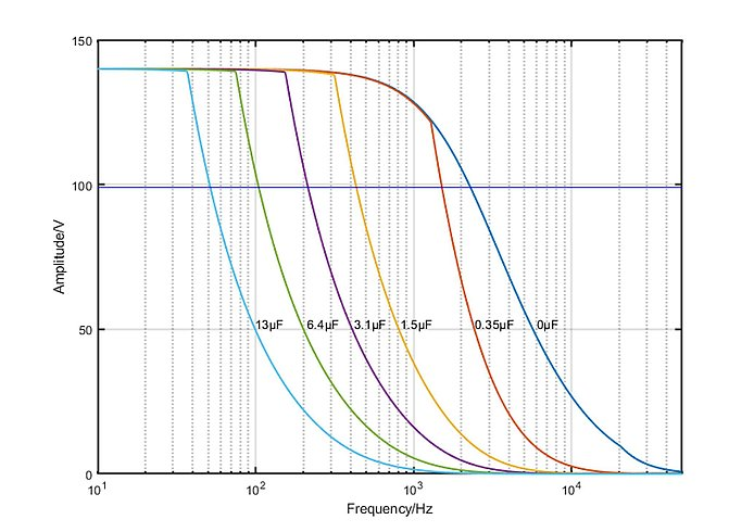 E-709.1C1L: Operating limits (open loop) with various piezo loads, capacitance values in µF