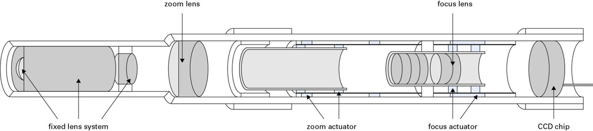 If actuators could be installed between the optics and the imaging chip, optical focus and zoom functions can be added to a Chip-on-the-Tip Camera. With diameters of typically 10mm, the potential installation space is very small and it seems to be difficult, but not impossible, to find the right drives for the zoom and focus lens.