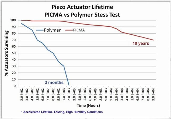 Fig. 2: Accelerated lifetime tests of PICMA® ceramic insulated multilayer actuators compared to actuators with a conformal polymer coating.