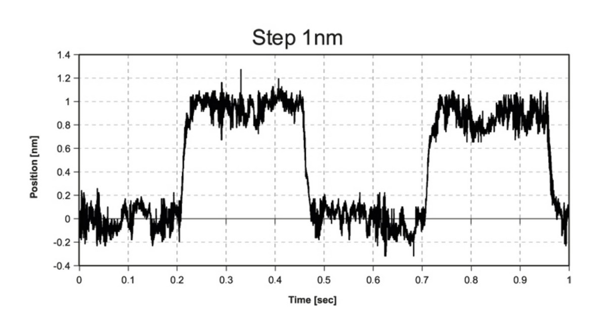 Nanometer resolution: Piezo flexure positioners can provide resolution significantly smaller than the wavelength of light. The graph shows response of a P-630 piezo flexure nanopositioning stage to a square wave control signal equivalent to one nanometer. The positioner is capable of resolving motion in the 0.1 nanometer range. Measured with Zygo Laser Interferometer. (Image: PI)