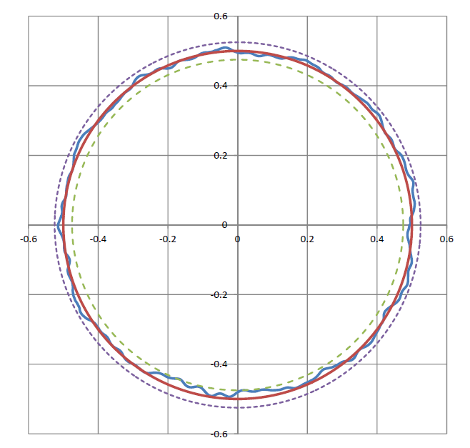 Figure 2 Radial Runout Error Motion Graph 50mm above table. Red line: perfect circle with no error; blue line: actual error (in microns). The dashed lines represent the max/min error bands around the perfect circle (+/- 25 nm).