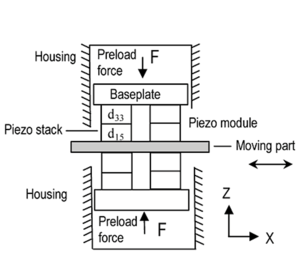 Fig 1.3 Design of PiezoWalk actuator (Image: PI)